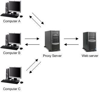 about-proxy-server